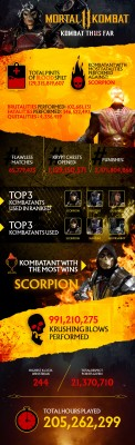 Mortal Kombat 11 By The Numbers